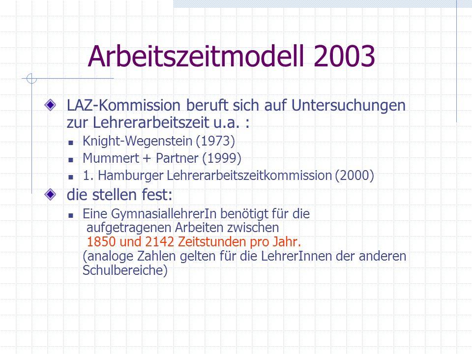 Arbeitszeitmodell 2003 LAZ-Kommission beruft sich auf Untersuchungen zur Lehrerarbeitszeit u.a. : Knight-Wegenstein (1973) Mummert + Partner (1999) 1.