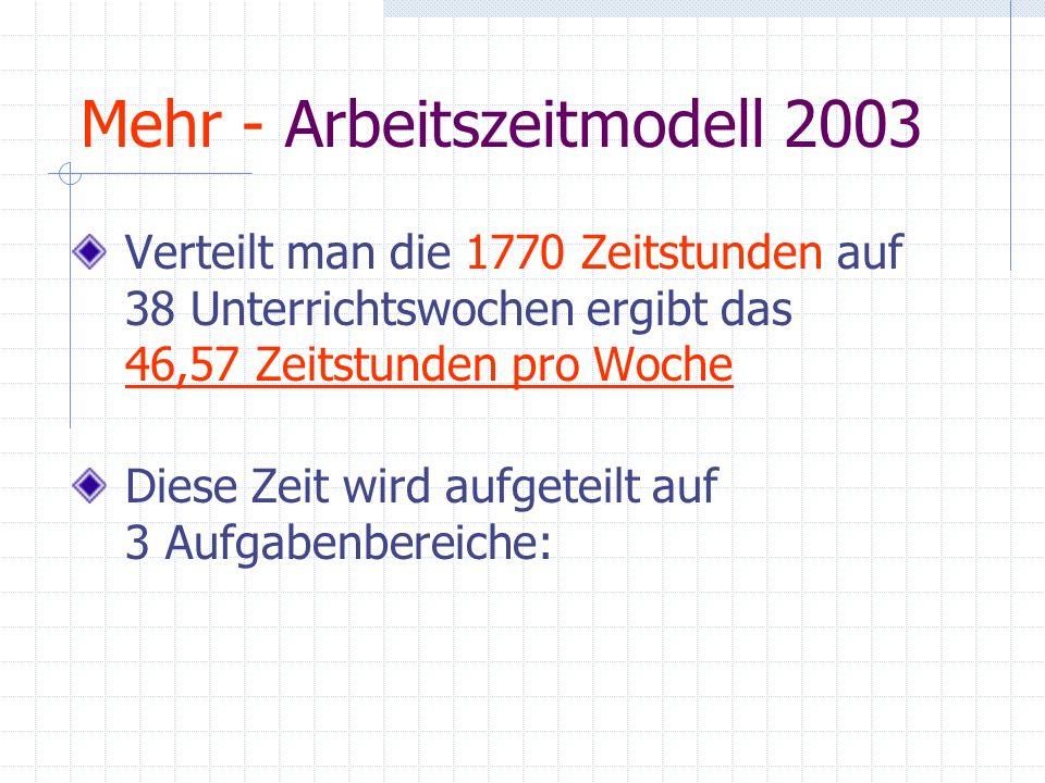 Mehr - Arbeitszeitmodell 2003 Verteilt man die 1770 Zeitstunden auf 38 Unterrichtswochen ergibt das 46,57 Zeitstunden pro Woche Diese Zeit wird aufget