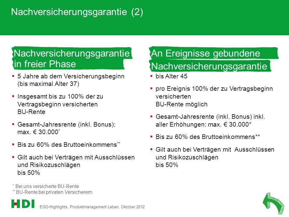 EGO-Highlights, Produktmanagement Leben, Oktober 2012 15 Nachversicherungsgarantie (2) * Bei uns versicherte BU-Rente ** BU-Rente bei privaten Versich