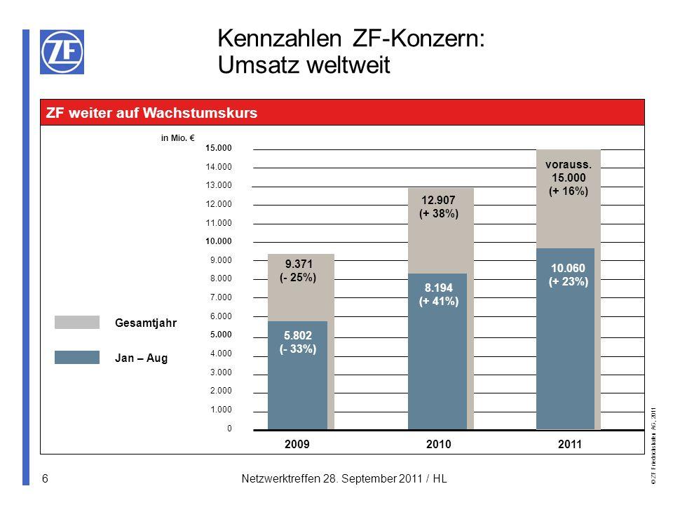 © ZF Friedrichshafen AG, 2011 7Netzwerktreffen 28.