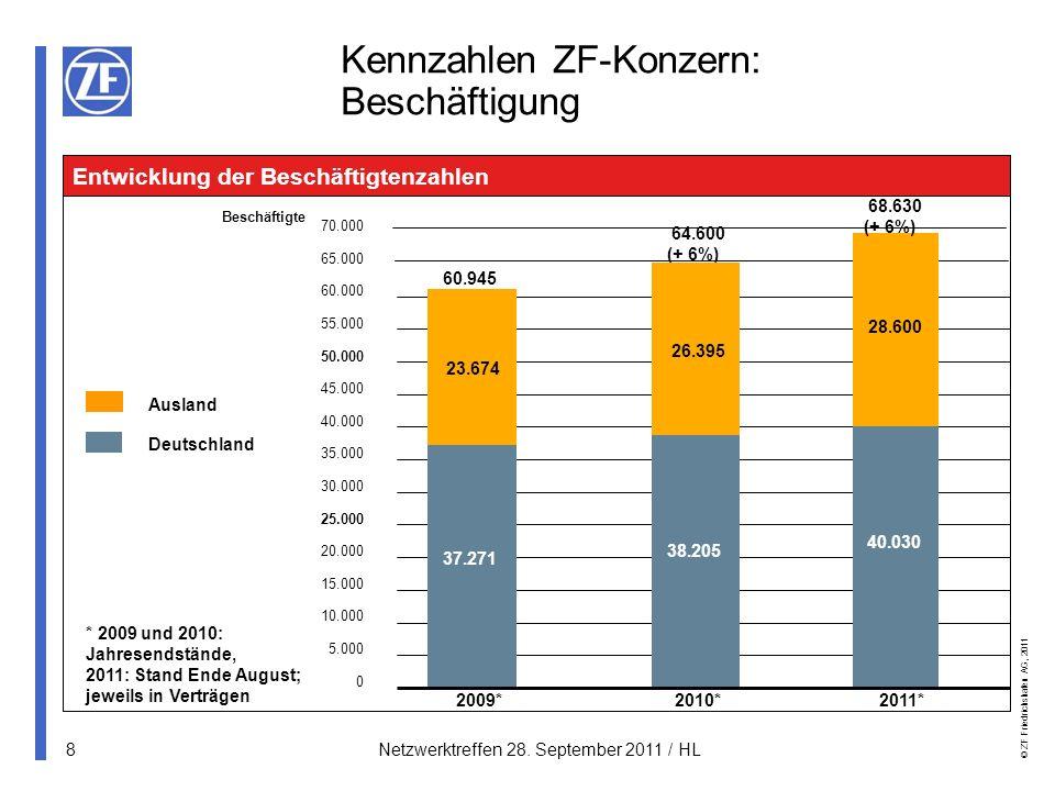 © ZF Friedrichshafen AG, 2011 19Netzwerktreffen 28.