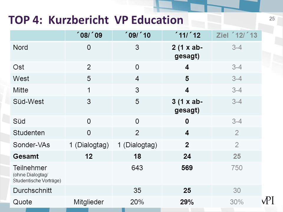 TOP 4: Kurzbericht VP Education 25 ´08/´09´09/´10´11/´12Ziel ´12/´13 Nord032 (1 x ab- gesagt) 3-4 Ost2043-4 West5453-4 Mitte1343-4 Süd-West353 (1 x ab