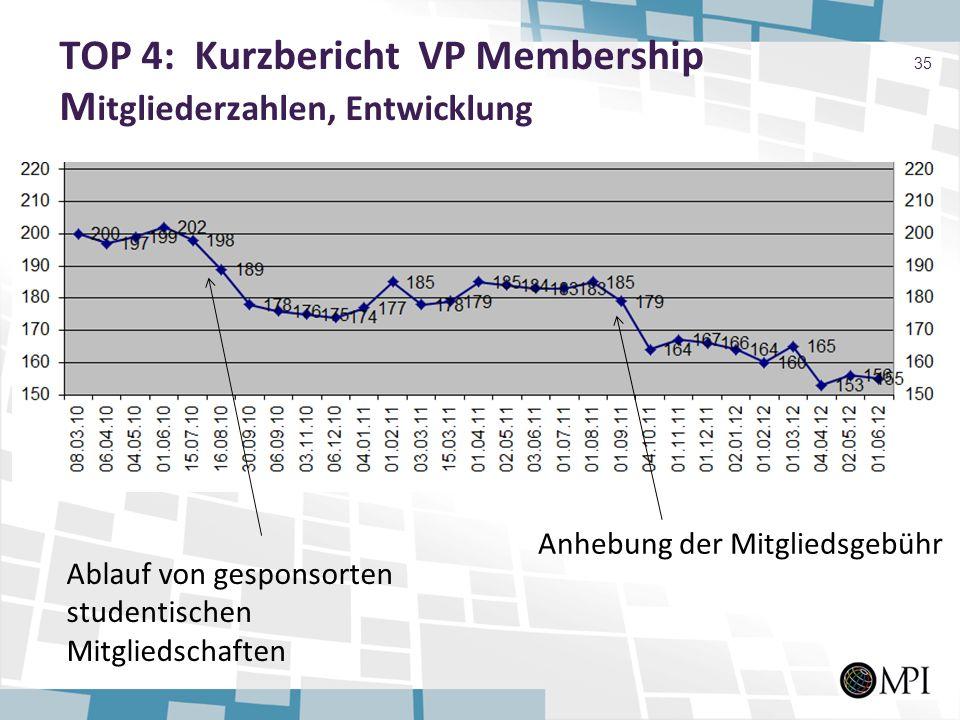 TOP 4: Kurzbericht VP Membership M itgliederzahlen, Entwicklung 35 Anhebung der Mitgliedsgebühr Ablauf von gesponsorten studentischen Mitgliedschaften