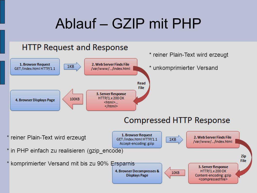 Ablauf – GZIP mit PHP * reiner Plain-Text wird erzeugt * unkomprimierter Versand * reiner Plain-Text wird erzeugt * in PHP einfach zu realisieren (gzi