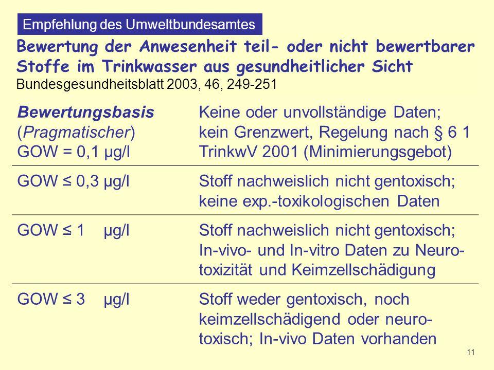 11 Bewertung der Anwesenheit teil- oder nicht bewertbarer Stoffe im Trinkwasser aus gesundheitlicher Sicht Bundesgesundheitsblatt 2003, 46, 249-251 Nichtbewertbare Substanzen (UBA-Empfehlung 2003) Empfehlung des Umweltbundesamtes Bewertungsbasis (Pragmatischer) GOW = 0,1 µg/l Keine oder unvollständige Daten; kein Grenzwert, Regelung nach § 6 1 TrinkwV 2001 (Minimierungsgebot) GOW 0,3 µg/lStoff nachweislich nicht gentoxisch; keine exp.-toxikologischen Daten GOW 1 µg/lStoff nachweislich nicht gentoxisch; In-vivo- und In-vitro Daten zu Neuro- toxizität und Keimzellschädigung GOW 3 µg/lStoff weder gentoxisch, noch keimzellschädigend oder neuro- toxisch; In-vivo Daten vorhanden