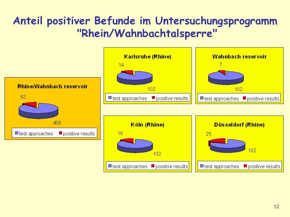 12 Anteil positiver Befunde im Untersuchungsprogramm Rhein/Wahnbachtalsperre Positive Befunde Rhein