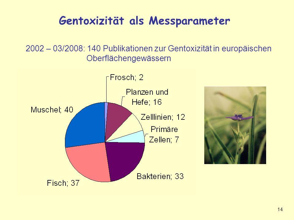 14 Gentoxizität als Messparameter Gentoxizität als Messparameter (Sigi Folie) 2002 – 03/2008: 140 Publikationen zur Gentoxizität in europäischen Oberflächengewässern