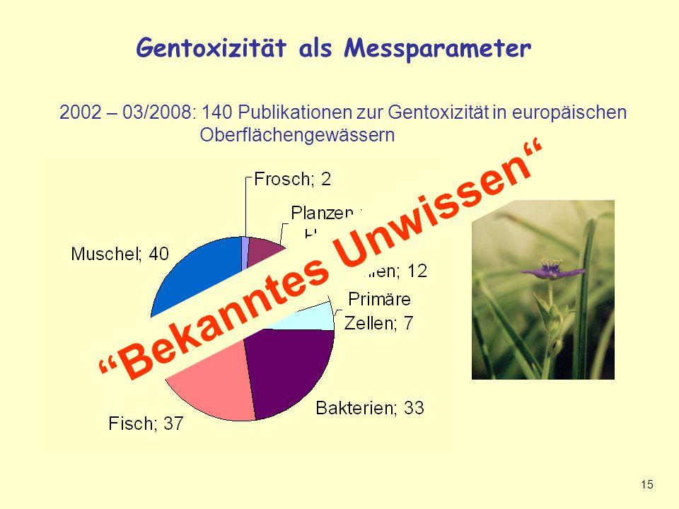 15 Gentoxizität als Messparameter Gentoxizität als Messparameter + bekanntes Unwissen 2002 – 03/2008: 140 Publikationen zur Gentoxizität in europäischen Oberflächengewässern Bekanntes Unwissen
