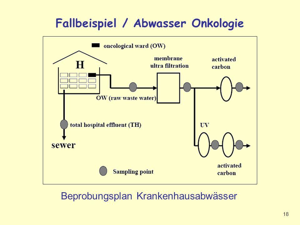 18 Fallbeispiel/Onkologie Fallbeispiel / Abwasser Onkologie Beprobungsplan Krankenhausabwässer