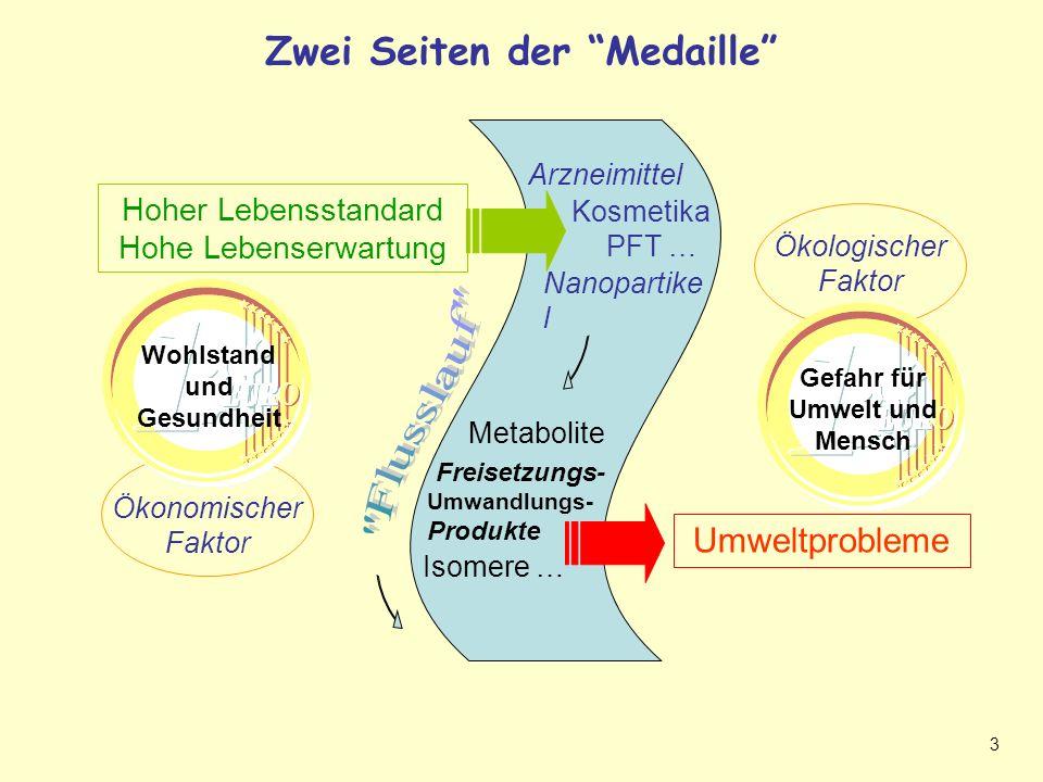 3 Ökologischer Faktor Ökonomischer Faktor Zwei Seiten der Medaille Fragestellung: Zwei Seiten der Medaille.