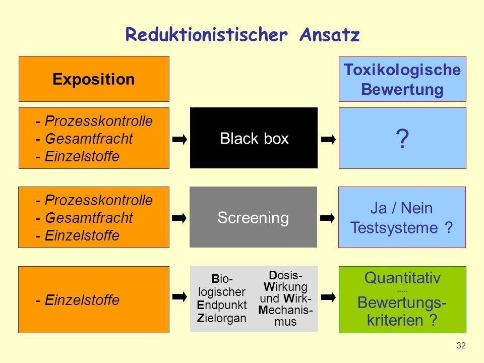 32 Reduktionistischer Ansatz - Prozesskontrolle - Gesamtfracht - Einzelstoffe Ja / Nein Testsysteme .