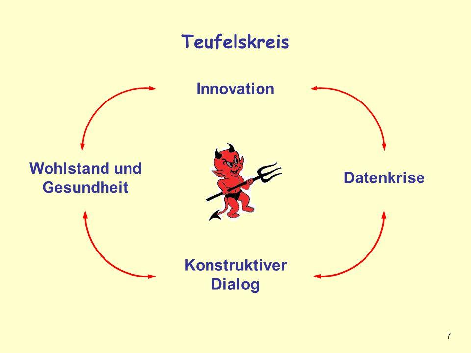 7 Teufelskreis Innovation Wohlstand und Gesundheit Konstruktiver Dialog Datenkrise