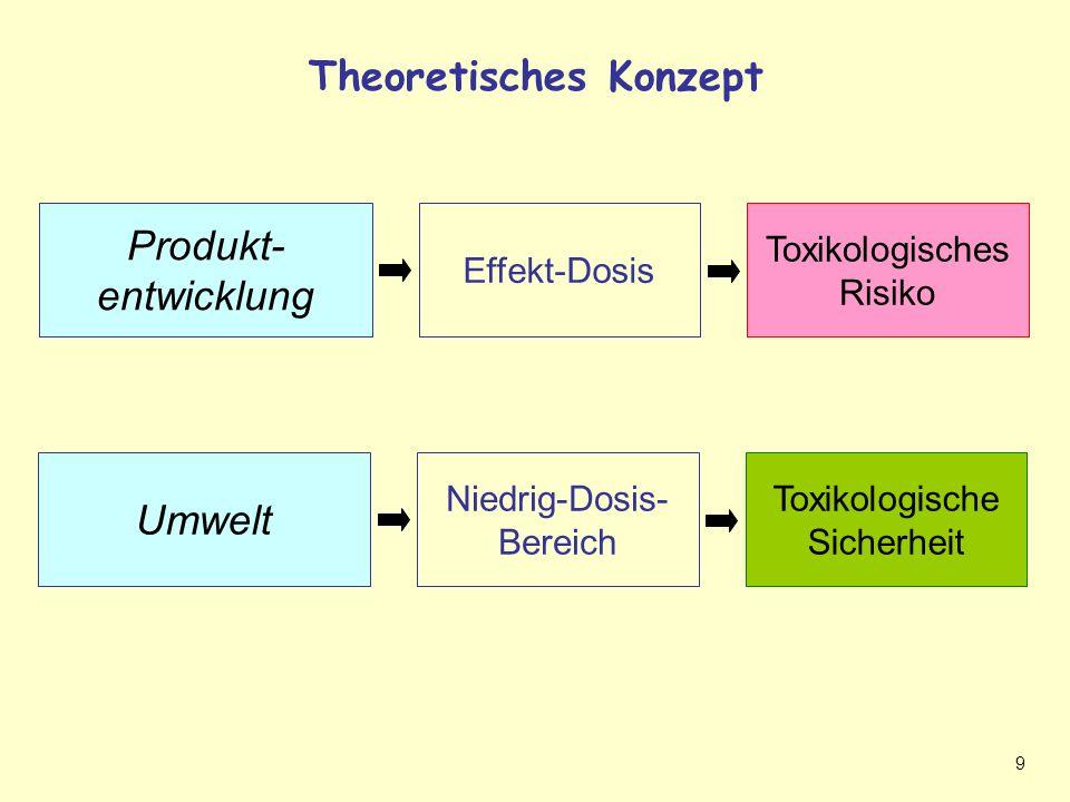 9 Theoretisches Konzept Lösungsweg Produkt- entwicklung Toxikologisches Risiko Effekt-Dosis Umwelt Toxikologische Sicherheit Niedrig-Dosis- Bereich