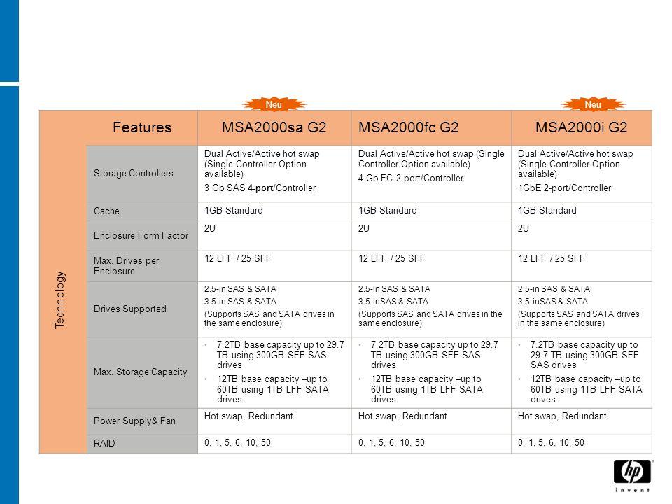 FeaturesMSA2000sa G2MSA2000fc G2MSA2000i G2 Storage Controllers Dual Active/Active hot swap (Single Controller Option available) 3 Gb SAS 4-port/Contr