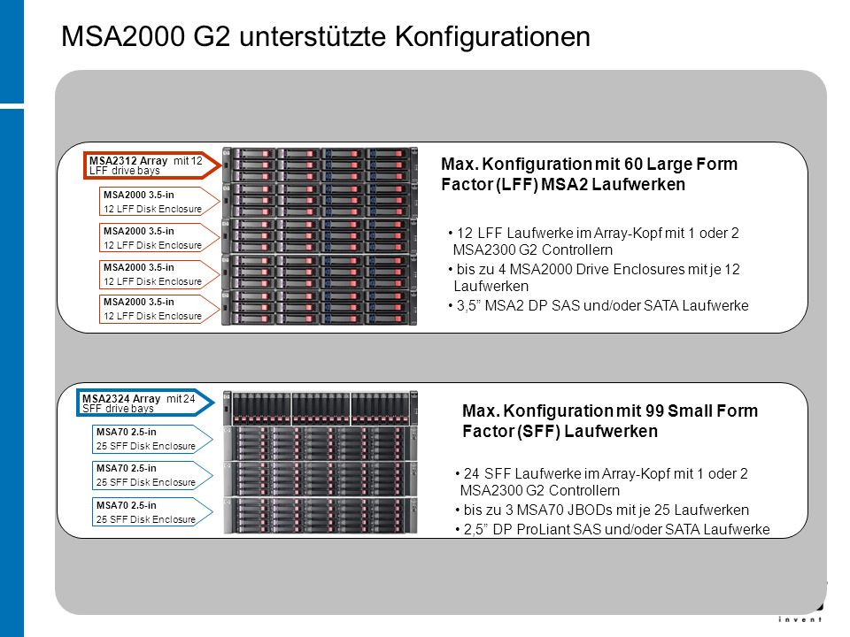 MSA2000 G2 unterstützte Konfigurationen MSA2324 Array mit 24 SFF drive bays MSA70 2.5-in 25 SFF Disk Enclosure MSA70 2.5-in 25 SFF Disk Enclosure MSA7
