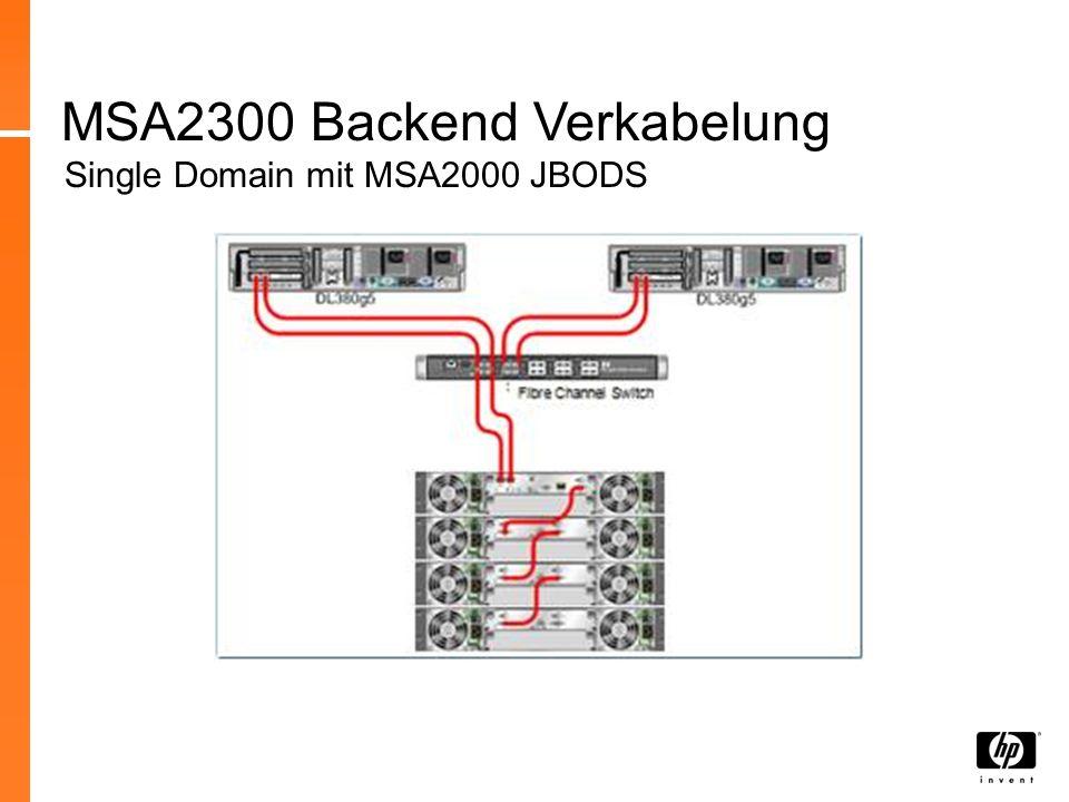 MSA2300 Backend Verkabelung Single Domain mit MSA2000 JBODS