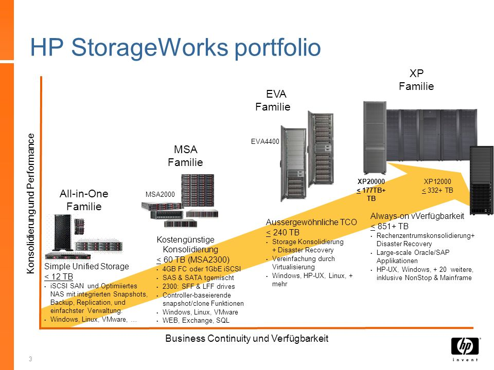 3 HP StorageWorks portfolio MSA Familie Aussergewöhnliche TCO < 240 TB Storage Konsolidierung + Disaster Recovery Vereinfachung durch Virtualisierung