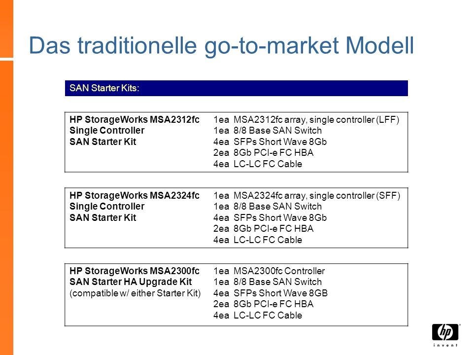 Das traditionelle go-to-market Modell SAN Starter Kits: HP StorageWorks MSA2312fc Single Controller SAN Starter Kit 1ea MSA2312fc array, single contro