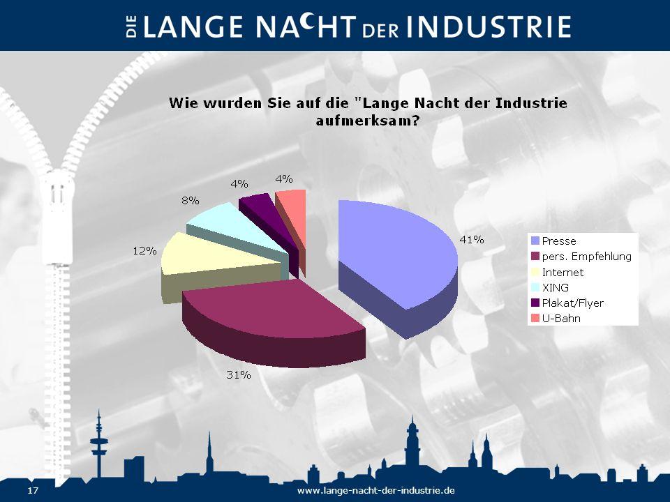 17www.lange-nacht-der-industrie.de