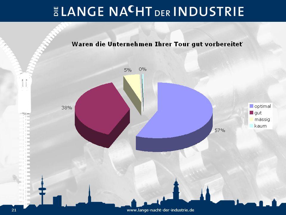 21www.lange-nacht-der-industrie.de