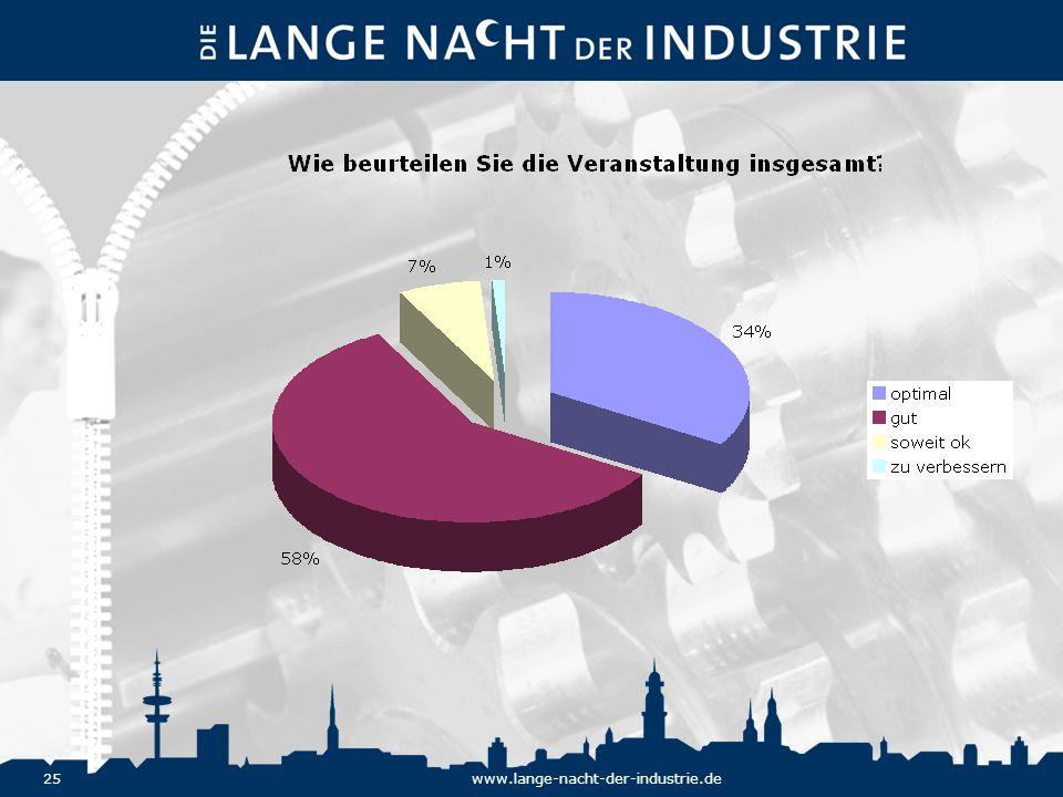 25www.lange-nacht-der-industrie.de