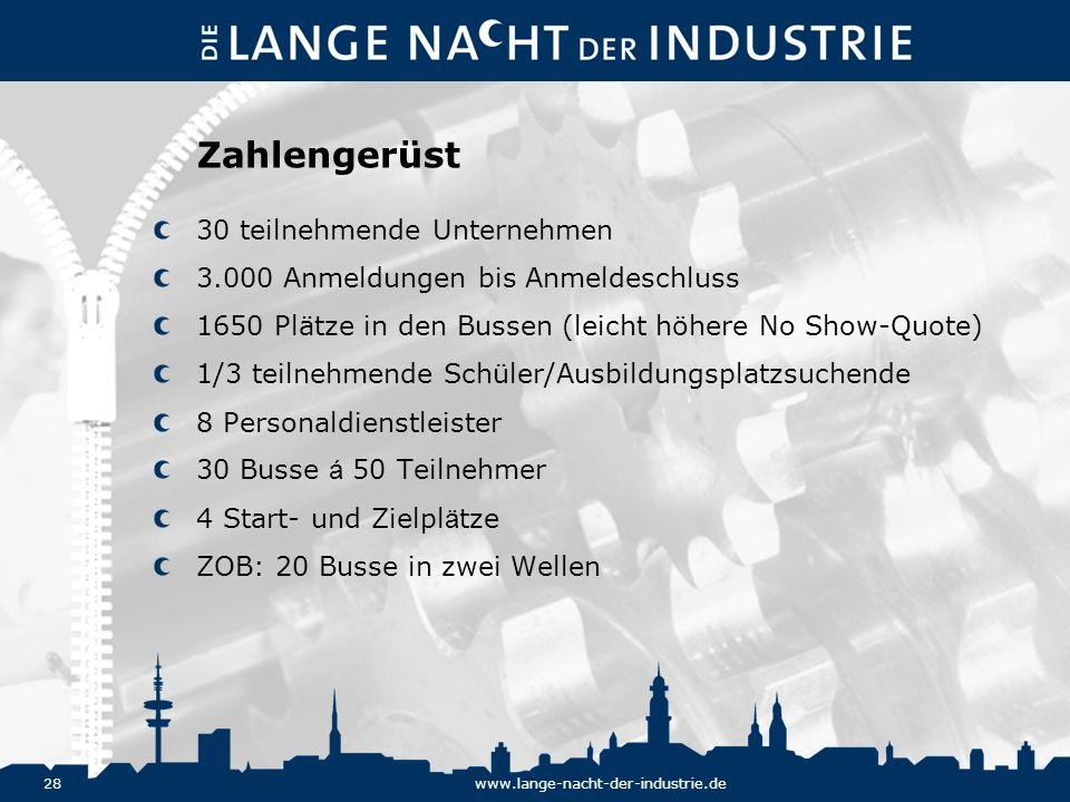 28www.lange-nacht-der-industrie.de Zahlengerüst 30 teilnehmende Unternehmen 3.000 Anmeldungen bis Anmeldeschluss 1650 Plätze in den Bussen (leicht höh