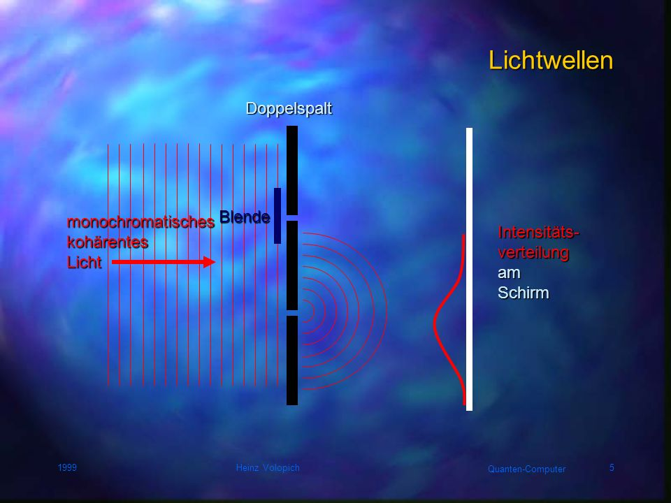 Quanten-Computer 1999Heinz Volopich5 Lichtwellen Doppelspalt Intensitäts-verteilungamSchirm monochromatisches kohärentes Licht Blende