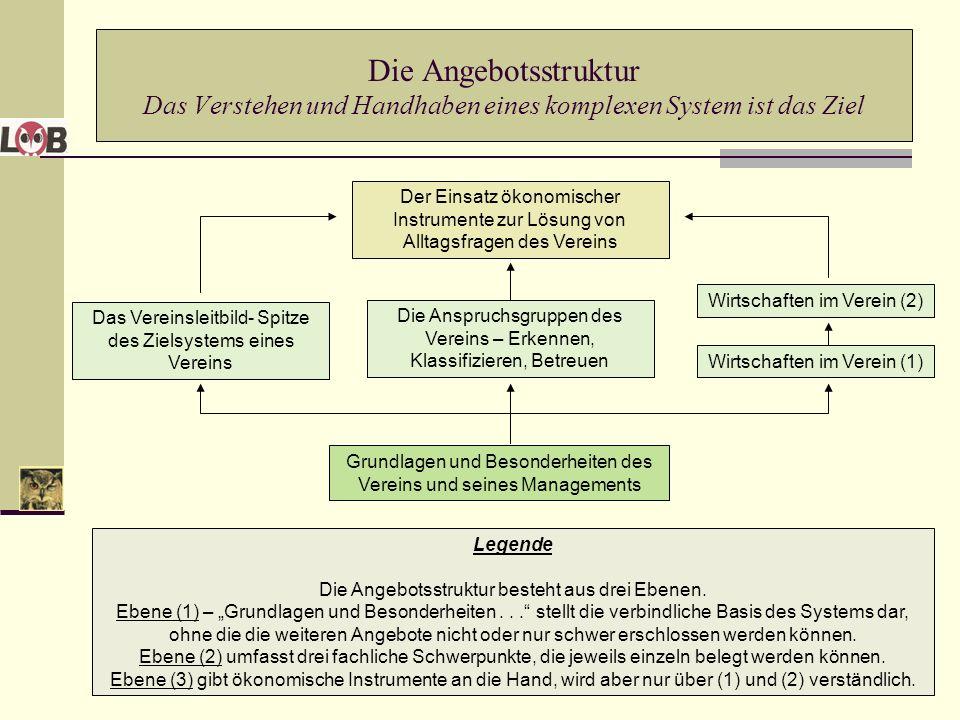 Thematische Schwerpunkte der Angebote (1) Grundlagen und Besonderheiten des Vereins und seines Managements – Lernen in der Wissensgesellschaft.