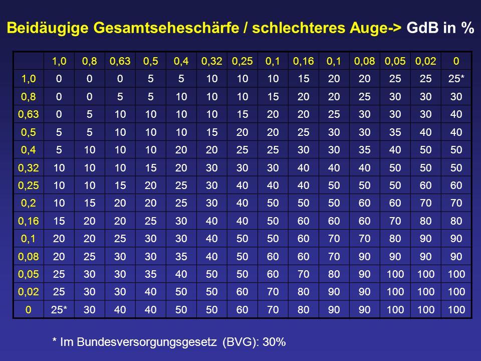 Beidäugige Gesamtseheschärfe / schlechteres Auge-> GdB in % 1,00,80,630,50,40,320,250,10,160,10,080,050,020 1,00005510 1520 25 25* 0,8005510 1520 2530