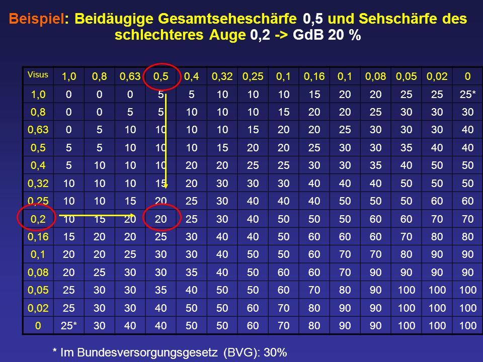 Beispiel: Beidäugige Gesamtseheschärfe 0,5 und Sehschärfe des schlechteres Auge 0,2 -> GdB 20 % Visus 1,00,80,630,50,40,320,250,10,160,10,080,050,020