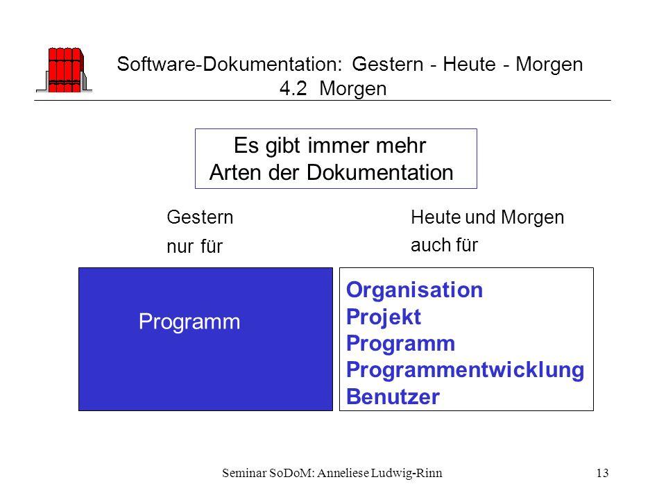 Seminar SoDoM: Anneliese Ludwig-Rinn13 Software-Dokumentation: Gestern - Heute - Morgen 4.2 Morgen Organisation Projekt Programm Programmentwicklung B