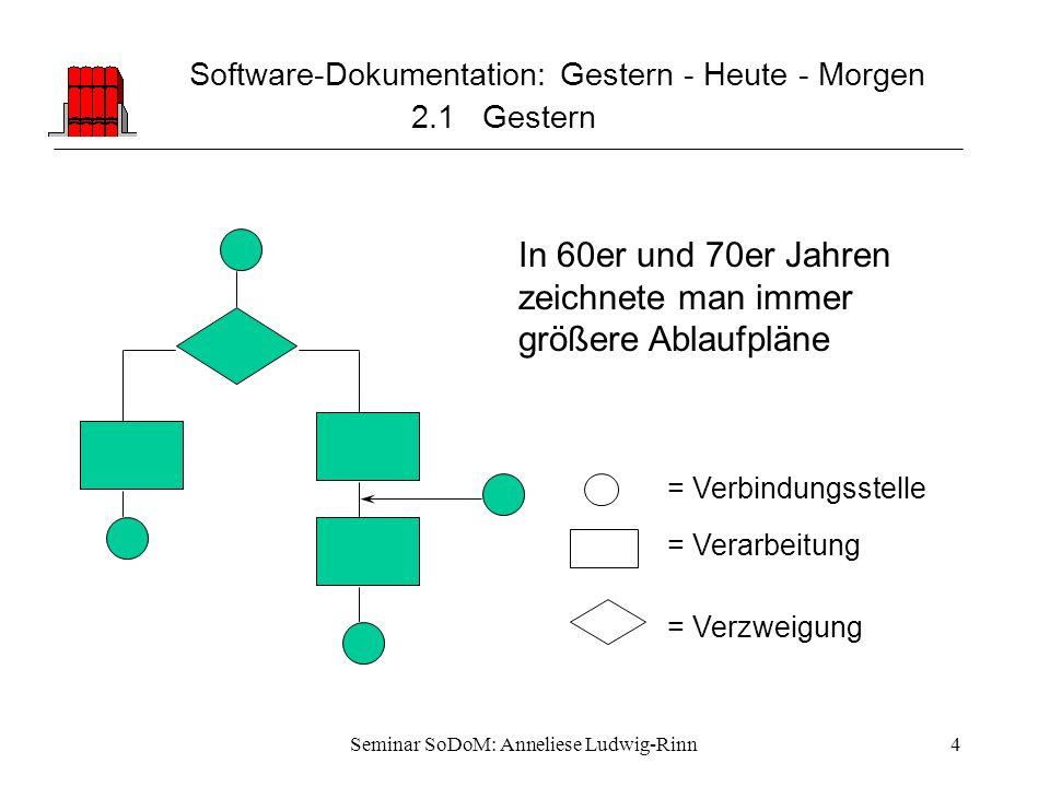 Seminar SoDoM: Anneliese Ludwig-Rinn4 Software-Dokumentation: Gestern - Heute - Morgen 2.1 Gestern In 60er und 70er Jahren zeichnete man immer größere