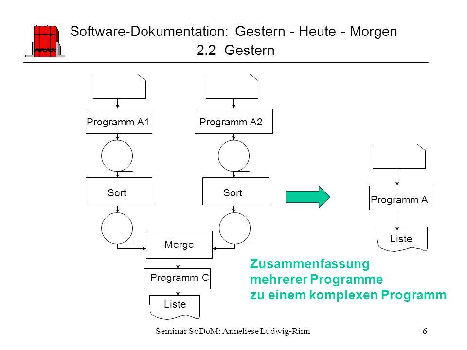 Seminar SoDoM: Anneliese Ludwig-Rinn6 Programm C Liste Merge Programm A Liste Programm A1 Sort Programm A2 Sort Software-Dokumentation: Gestern - Heut
