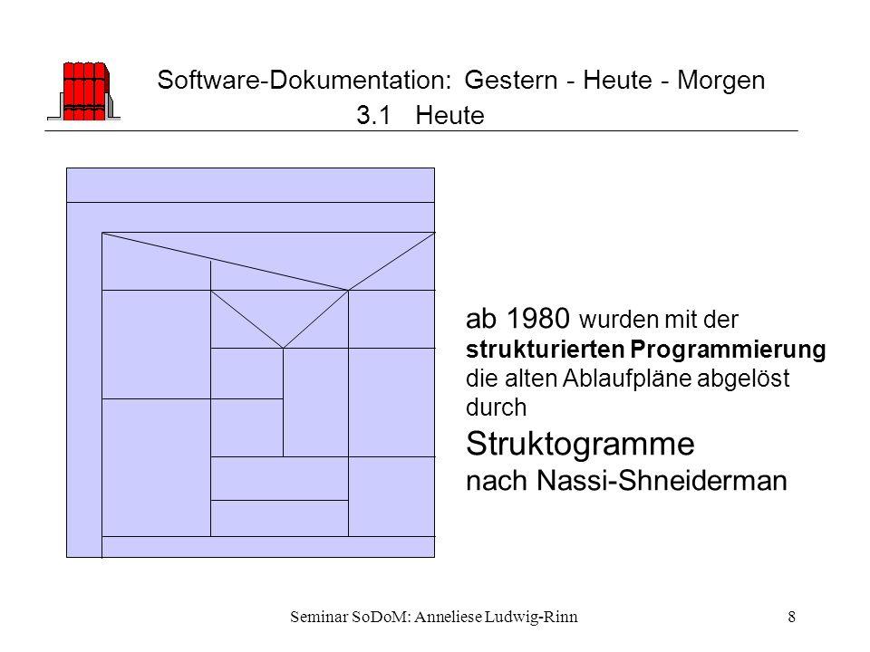 Seminar SoDoM: Anneliese Ludwig-Rinn8 Software-Dokumentation: Gestern - Heute - Morgen 3.1 Heute ab 1980 wurden mit der strukturierten Programmierung