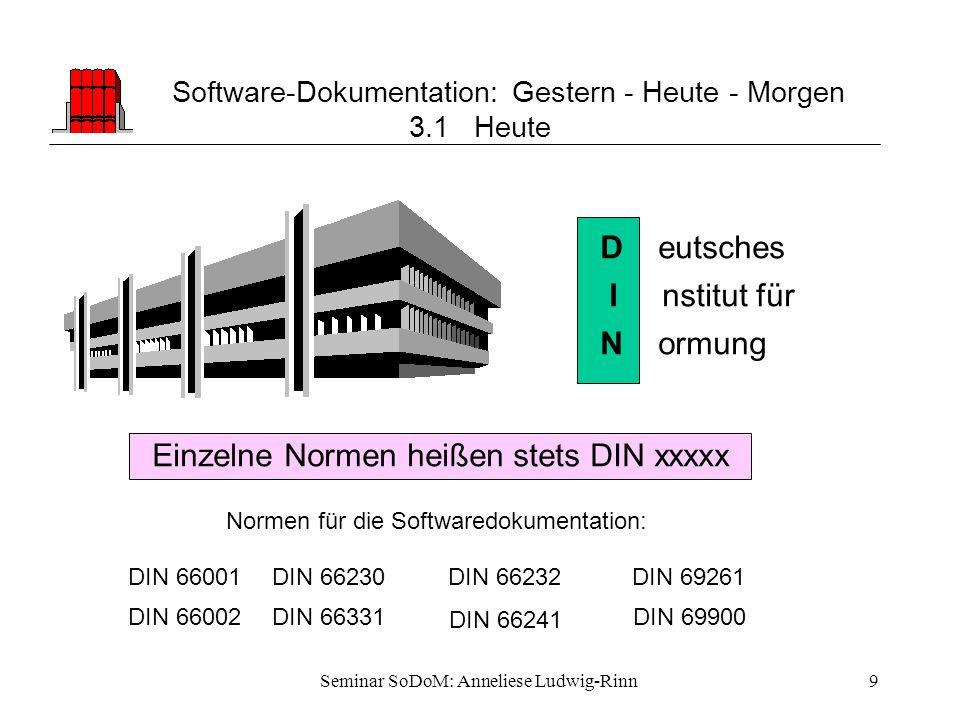Seminar SoDoM: Anneliese Ludwig-Rinn9 Software-Dokumentation: Gestern - Heute - Morgen 3.1 Heute D eutsches I nstitut für N ormung Einzelne Normen hei