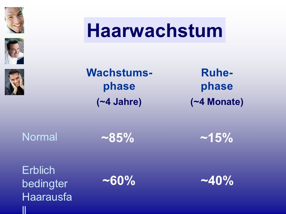 Haarwachstum Ruhe- phase (~4 Monate) Wachstums- phase (~4 Jahre) ~40%~60% Erblich bedingter Haarausfa ll ~15%~85% Normal