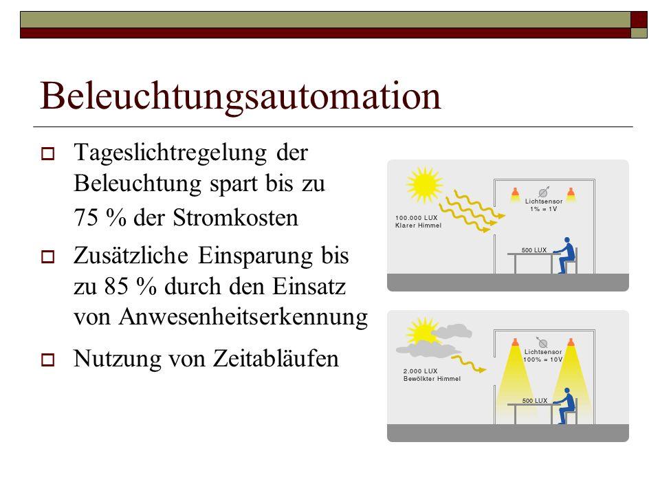 Beleuchtungsautomation Tageslichtregelung der Beleuchtung spart bis zu 75 % der Stromkosten Zusätzliche Einsparung bis zu 85 % durch den Einsatz von A