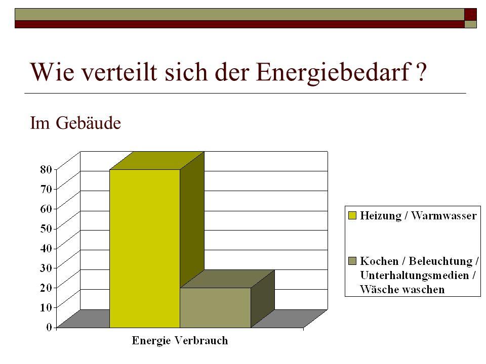 Wie verteilt sich der Energiebedarf ? Im Gebäude