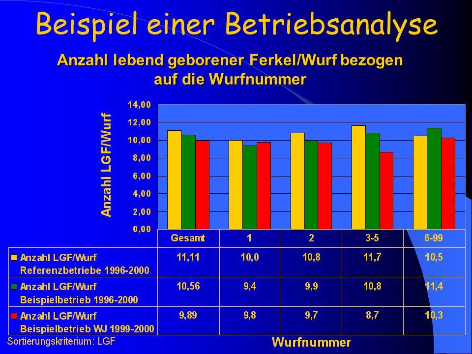 Anzahl lebend geborener Ferkel/Wurf bezogen auf die Wurfnummer Beispiel einer Betriebsanalyse