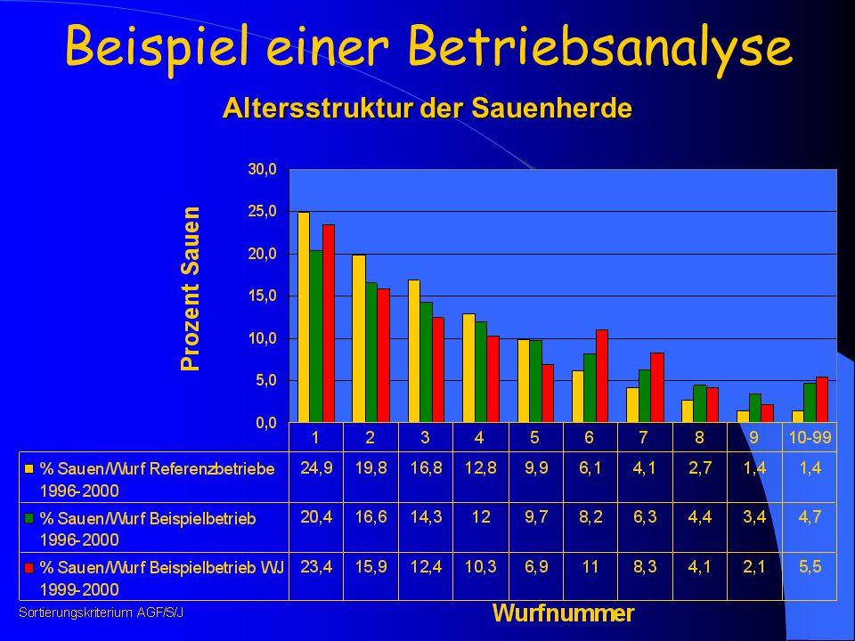 Altersstruktur der Sauenherde Beispiel einer Betriebsanalyse