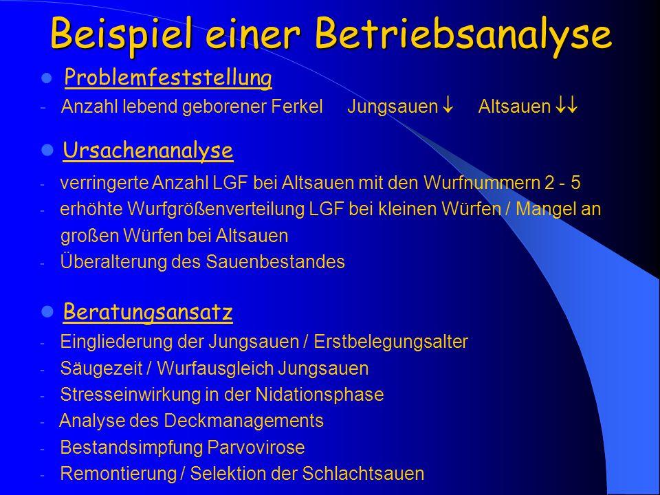Problemfeststellung - Anzahl lebend geborener Ferkel Jungsauen Altsauen Ursachenanalyse - verringerte Anzahl LGF bei Altsauen mit den Wurfnummern 2 -