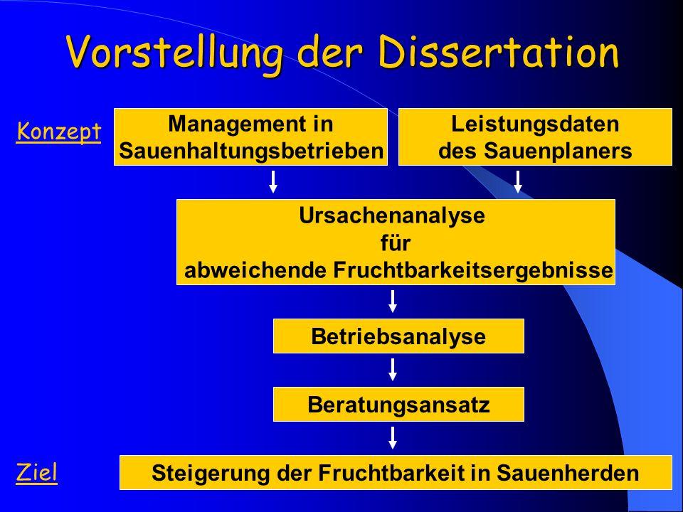 Vorstellung der Dissertation Leistungsdaten des Sauenplaners Ursachenanalyse für abweichende Fruchtbarkeitsergebnisse Betriebsanalyse Steigerung der F