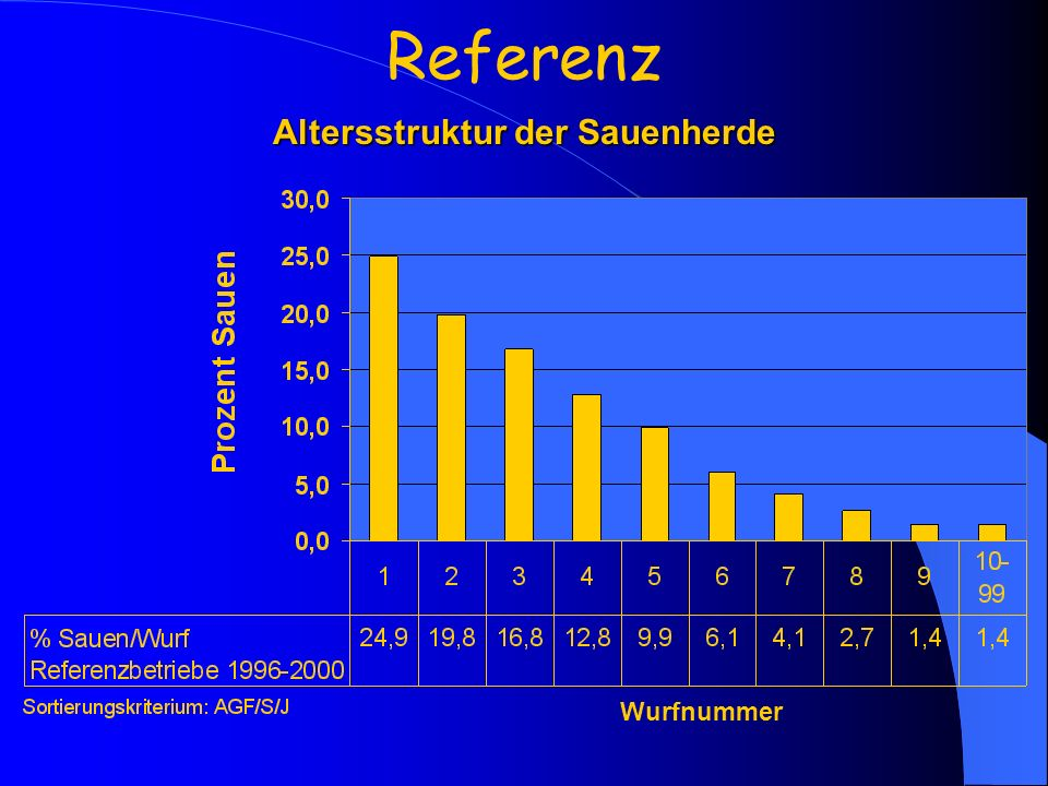 Altersstruktur der Sauenherde Referenz Wurfnummer