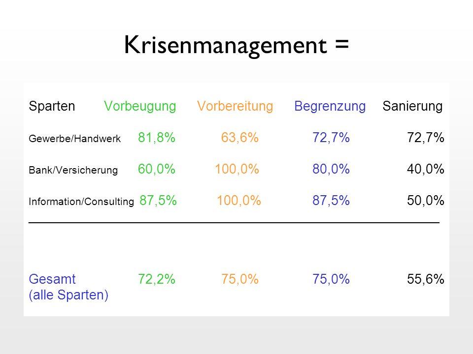 Krisenmanagement = Sparten Vorbeugung Vorbereitung Begrenzung Sanierung Gewerbe/Handwerk 81,8% 63,6%72,7%72,7% Bank/Versicherung 60,0% 100,0%80,0%40,0