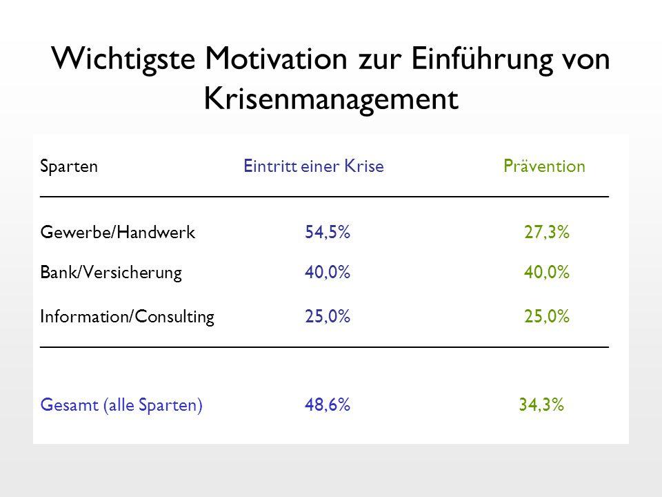 Wichtigste Motivation zur Einführung von Krisenmanagement Sparten Eintritt einer KrisePrävention ________________________________________________________ Gewerbe/Handwerk 54,5% 27,3% Bank/Versicherung 40,0% 40,0% Information/Consulting 25,0% 25,0% ________________________________________________________ Gesamt (alle Sparten)48,6% 34,3%