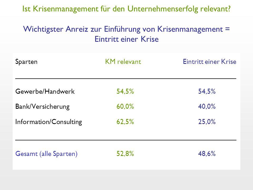 Ist Krisenmanagement für den Unternehmenserfolg relevant? Wichtigster Anreiz zur Einführung von Krisenmanagement = Eintritt einer Krise Sparten KM rel