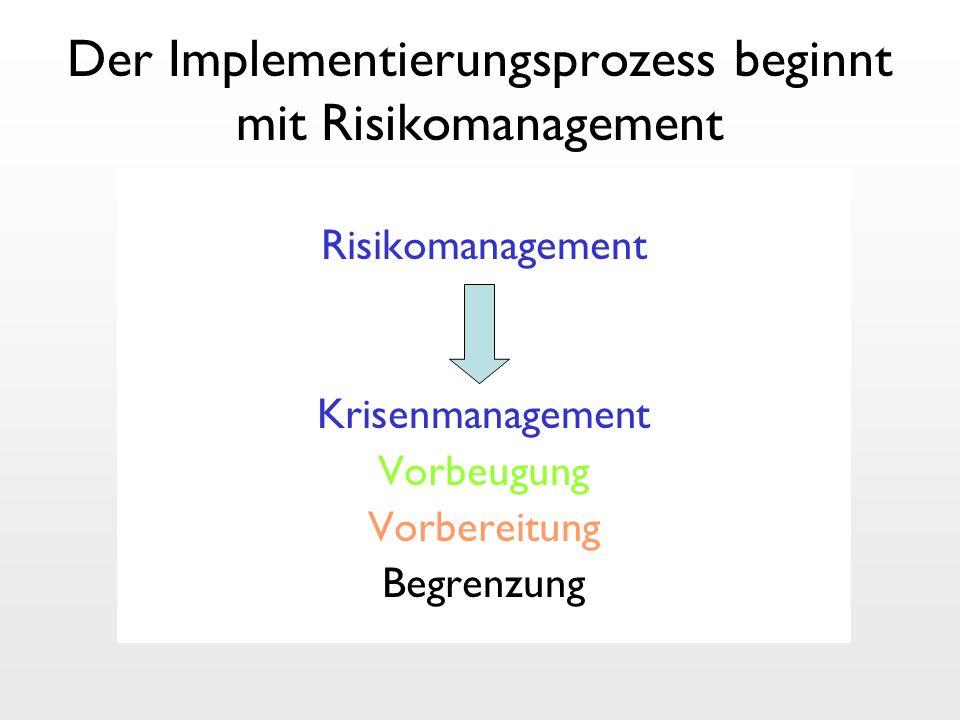Der Implementierungsprozess beginnt mit Risikomanagement Risikomanagement Krisenmanagement Vorbeugung Vorbereitung Begrenzung