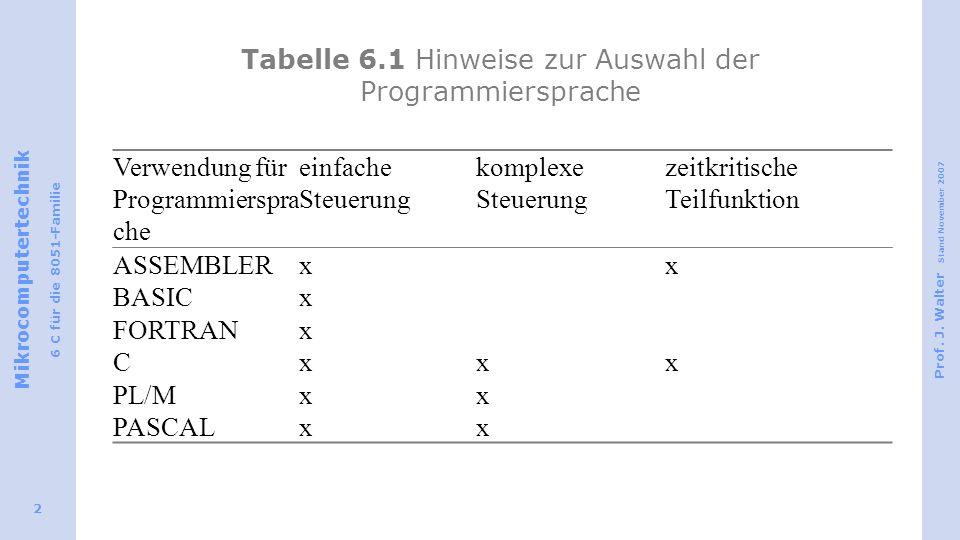 Mikrocomputertechnik 6 C für die 8051-Familie Prof. J. Walter Stand November 2007 2 Tabelle 6.1 Hinweise zur Auswahl der Programmiersprache Verwendung