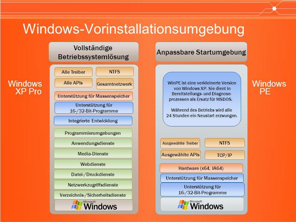 Windows-Vorinstallationsumgebung Windows XP Pro Kerberos Distributed File Service STS.NET Framework MSMQTransaction Service ASP.NET Smart Card Windows