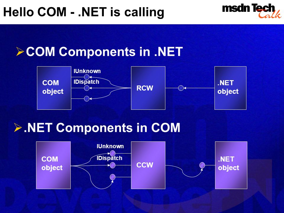 Hello COM -.NET is calling COM Components in.NET.NET object COM object RCW IUnknown IDispatch.NET Components in COM COM object CCW.NET object IUnknown